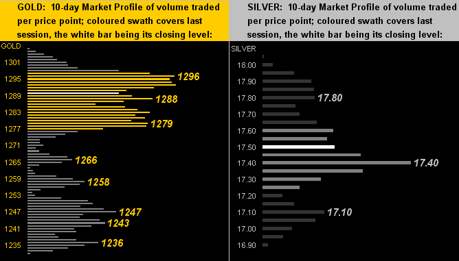 070516_gold_silver_profiles.png