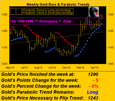 070516_gold_weekly.png